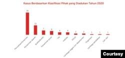 Mediasi kasus yang dilakukan Komnas HAM sepanjang 2020. (Grafis: Komnas HAM)