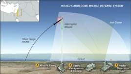 Iron Dome, Israel missile defense system