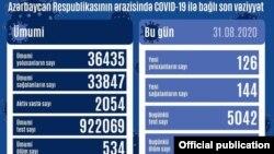 Avqustun 31-də COVİD-19 statistikası
