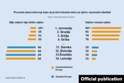 Rezultati straživanja Pju risrč centra (Pew Research Center) iz SAD (Grafika: Demostat.rs)