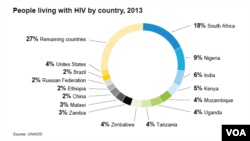 People living with HIV, by country, 2014 U.N. AIDS Report