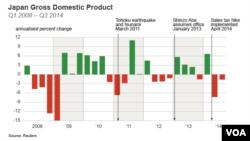 Japan GDP 2008 - Q3 2014
