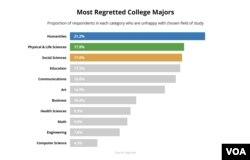 Ən çox peşmançılığa səbəb olan universitet dərəcələrinin indeksi