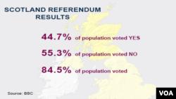 Kết quả cuộc trưng cầu dân ý