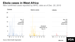 Ebola cases in West Africa