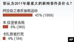 美国之音2011年八大新闻评选揭晓