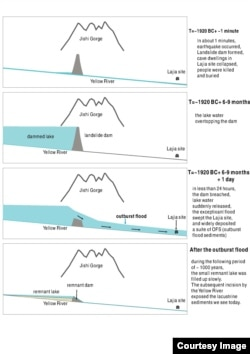 Graphic illustration of am earthquake caused dam led to China's Great Flood. [Credit: Wu Qinglong]
