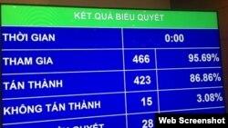 Quốc hội Việt Nam thông qua Luật an ninh mạng.
