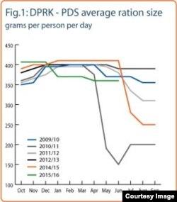 지난 2009년부터 2016년까지 북한 주민 1명당 하루 식량 배급량을 나타낸 도표 (단위: g). 식량농업기구 FAO가 세계식량계획 WFP의 자료를 토대로 집계한 통계이다.