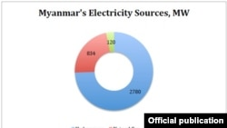 myanmar energy source