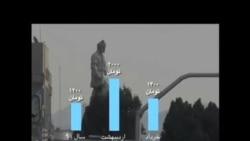 فساد گسترده در واردات خودروهای خارجی به ایران
