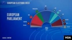 Исходот од гласањето за Европскиот Парламент во 2019