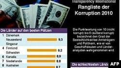 Danh sách mới nhất của Tổ chức Minh bạch Quốc tế về các nước tham nhũng ít và nhiều nhất, 26/10/2010