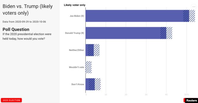Biden so với Trump (chỉ về cử tri nhiều khả năng sẽ đi bầu), số liệu từ 29/9 đến 6/10/2020; Reuters/IPSOS