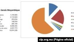 Resultados Gerais Moçambique a 22 de Outubro 2014