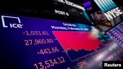 Màn hình hiển thị chỉ số Dow Jones trên Sàn chứng khoán New York vào ngày 24/2/2020.