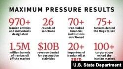 نتایج کارزار فشار حداکثری بر ایران که وزارت خارجه آمریکا منتشر کرده است - ۱۵ فروردین ۱۳۹۸