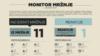MONITOR MRŽNJE: 11 incidenata prošlog mjeseca