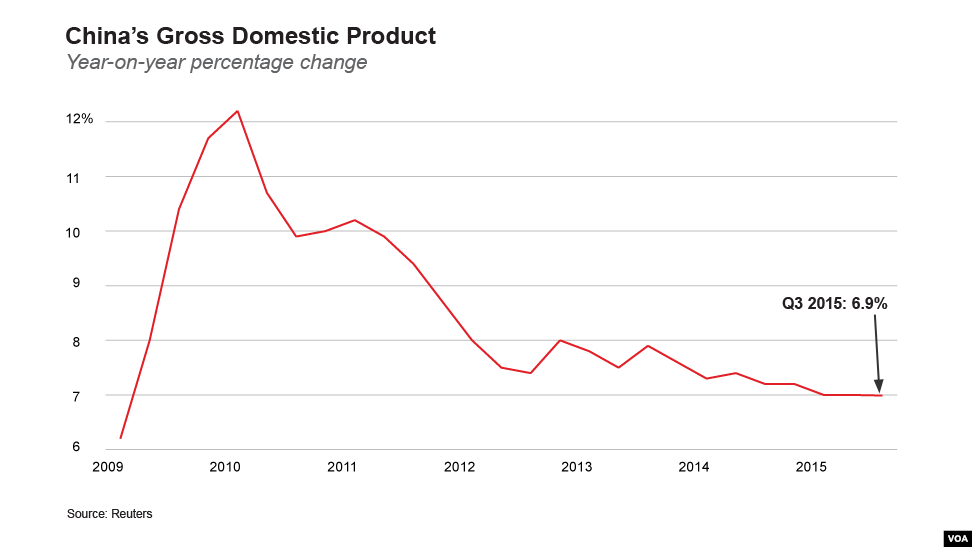 China: quarterly gross domestic product (GDP) growth rate Q3 2018