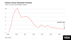 China Gross Domestic Product 2009 - 2015