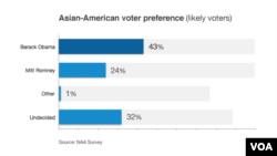 2012年美國總統大選﹐ 亞裔選民選票的流向。