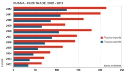 Trade balance between 28 member nations of Europe and Russia