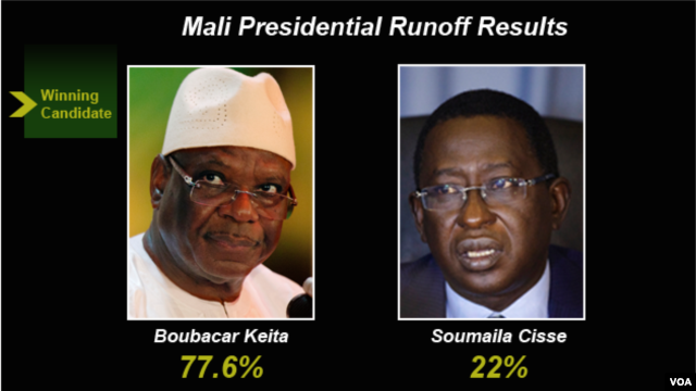 Mali election results