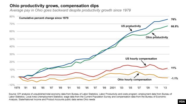 Ohio productivity grows, compensation dips