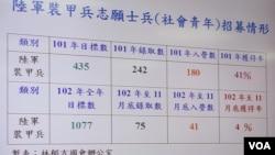 台灣陸軍裝甲兵招募的情形(美國之音張永泰拍攝)