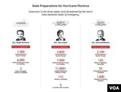 Odgovor države, pripreme za uragan Florens.