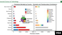 Số người chết yểu vì ô nhiễm không khí (Nguồn: ES&T)