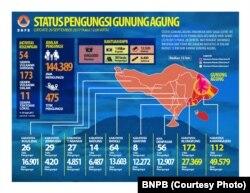 Infografis Status Pengungsi Gunung Agung (BNPB)