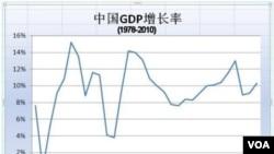 Pertumbuhan ekonomi Tiongkok yang tinggi diharapkan bisa menyokong pertumbuhan ekonomi yang melamban di kawasan Asia.