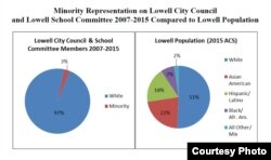 The makeup of the Lowell Council by race compared to the population of the city by race for 2015.