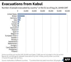 کابل سے انخلا کرنے والے مغربی ملکوں کی اس فہرست میں منگل تک کے اعداد و شمار شامل ہیں۔
