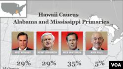 Romney ganó en Hawai y Santorum en Alabama y Mississippi.