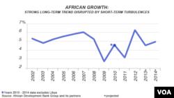Panorama de Crescimento Económico em África, 2002 - 2012