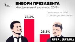 ЦВК має встановити результати виборів до 1 травня 2019 року