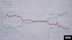 日本内阁府1978年起每年进行对中国感情的国民调查,图表显示21世纪后对中国感情恶化是趋势