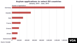 Asylum applications in select EU countries, Jan, 2015 - June, 2015.