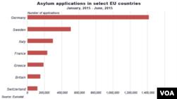 Asylum applications in select EU countries, Jan, 2015 - June, 2015.