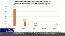 Barometri: krimi, korrupsioni dhe papunësia ulin sigurinë në Shqipëri
