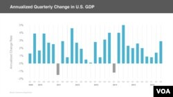 Annual Quarterly Change in U.S. GDP