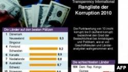 Мировой «Индекс восприятия коррупции»