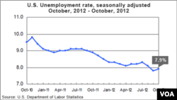 U.S. unemployment statistics for October, 2012.