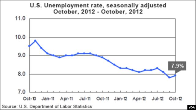U.S. unemployment statistics for October, 2012.