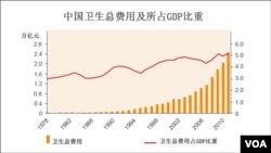 中國衛生總費用及所佔GDP比例