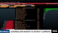 """""""Bloomberg"""" kanalında iqtisadi """"Deep Dive"""" video proqramının aparıcısı Alix Steel Azərbaycan manatını 2015-ci ilin """"ən pis valyutası"""" adlandırmışdı."""