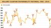 Опрос Блумберг: рейтинг Клинтон ослабевает