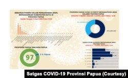 Sebaran Pasien Dalam Pengawasan (PDP) COVID-19 di Provinsi Papua. (Foto: Satgas COVID-19 Provinsi Papua)